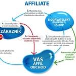 Jak funguje affiliate