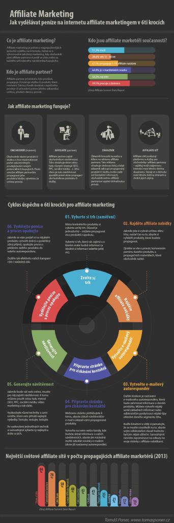 Infografika k affiliate a jak na něm vydělat