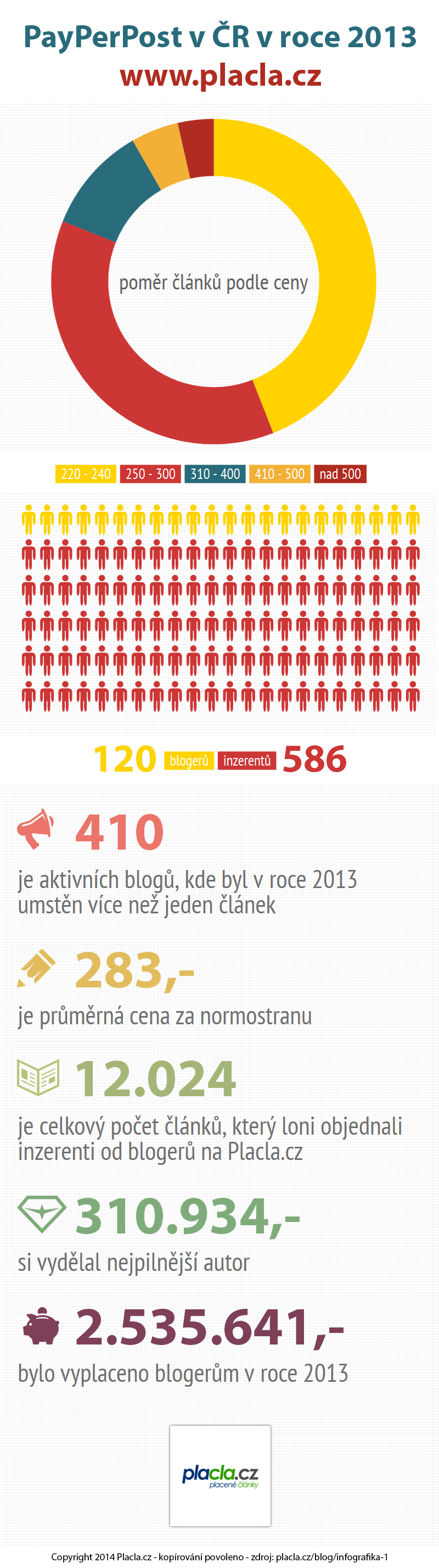 infografika PlaCla 2013